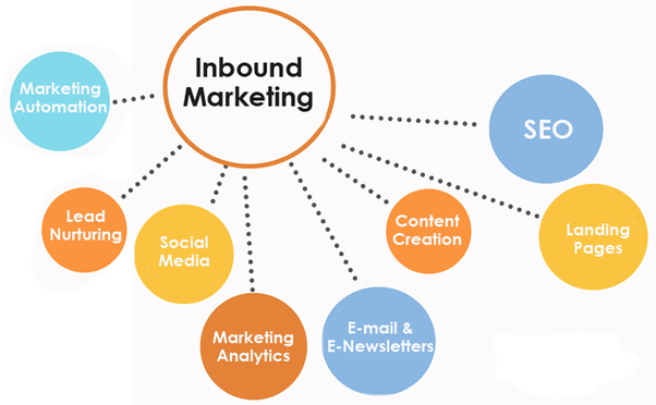 inbound digital marketing