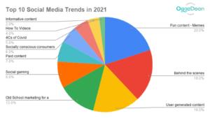 Top 10 Social Media Trends 2021